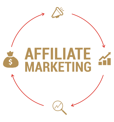 Affiliate marketing Services in India